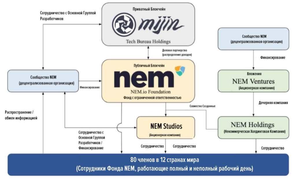 NEM.io Foundation